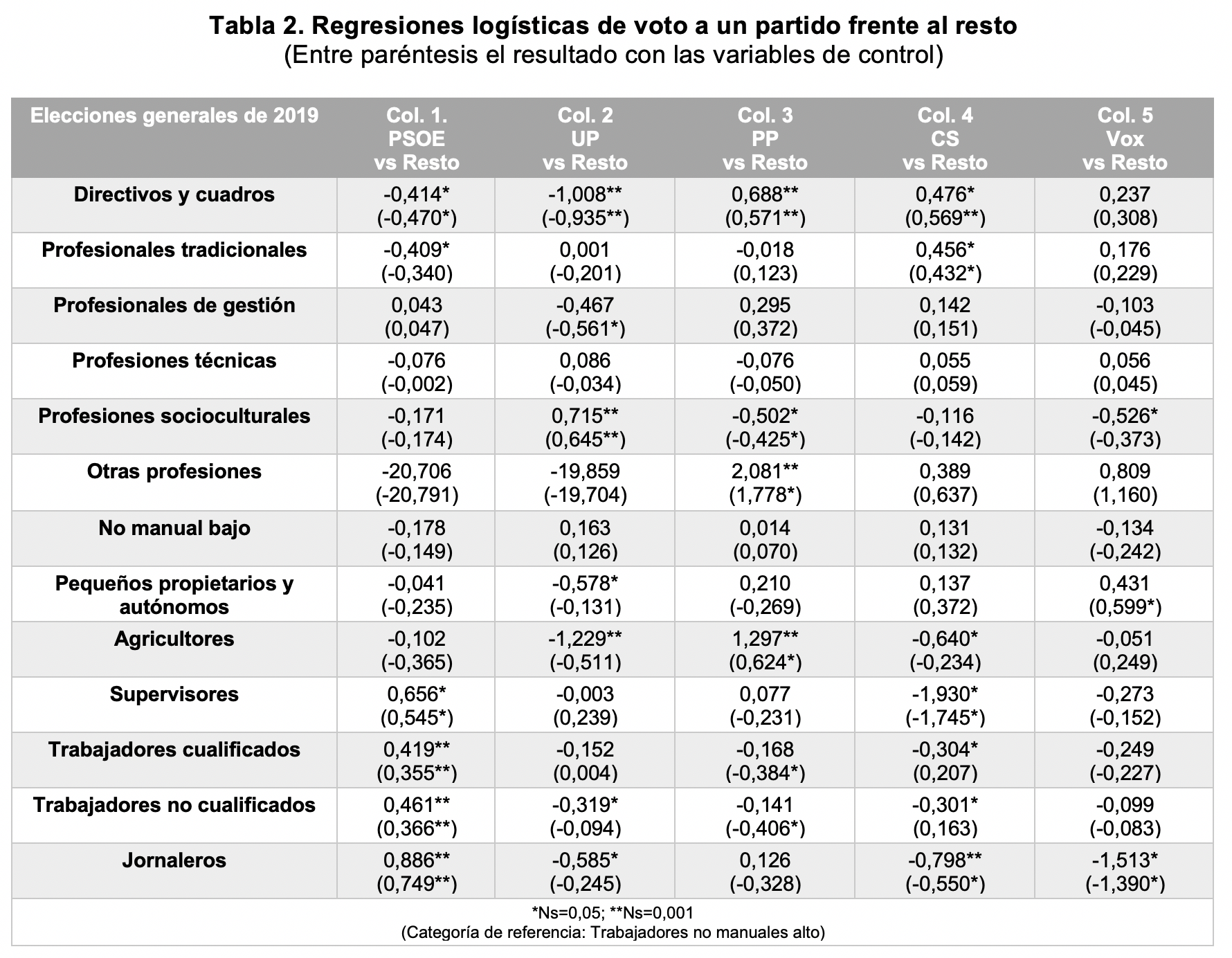A Quién Vota La Clase Trabajadora En España Alberto Garzón